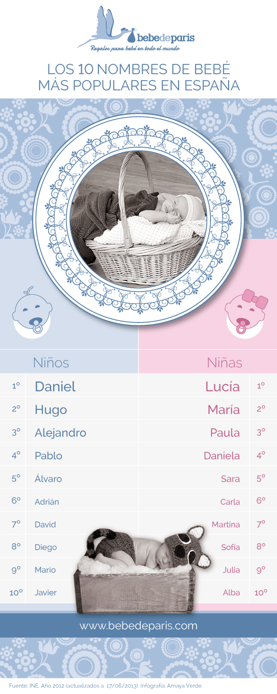 infografía nombres de bebés en España