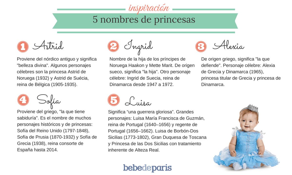 Infografia Nombres Princesas