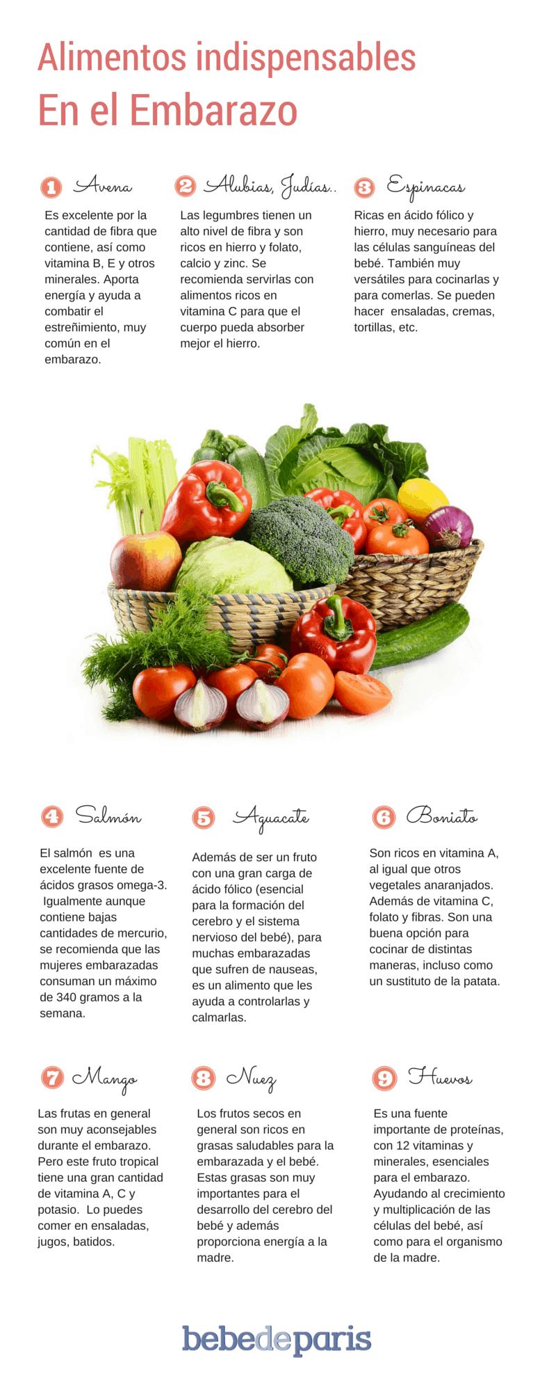 Alimentos indispensables en el embarazo beb de par s - Alimentos buenos en el embarazo ...